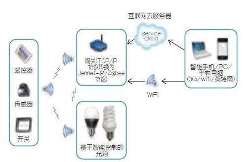 技术分析:智能控制 令照明更加节能