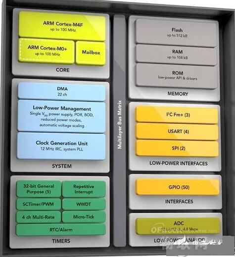 物联网席卷慕尼黑电子展 盘点7大主流控制方案
