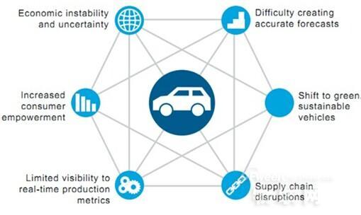 云计算能给汽车行业带来什么创新?