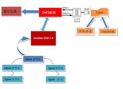 基于PIC32上实现TCP/IP网络协议和zigbee无线传感器网络的智能家居系统