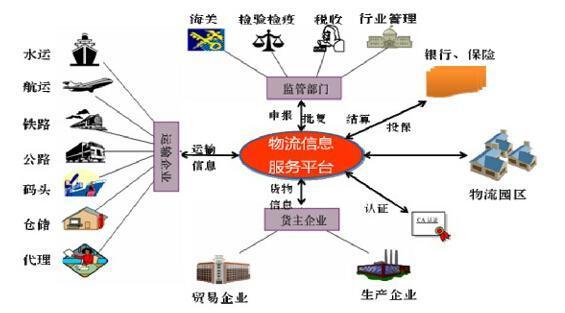 物流电子交易平台整体框架图-智慧城市 物联网新架构世界