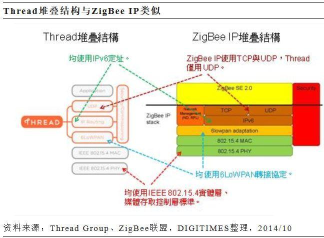 家庭物联网技术Thread与ZigBee HA未来仍有融合可能
