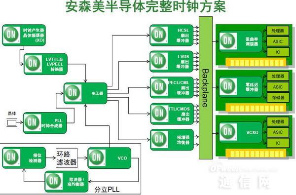 安森美半导体新一代外围组件快速互连(PCIe)方案
