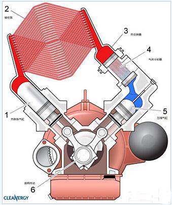斯特林发动机内部截面图