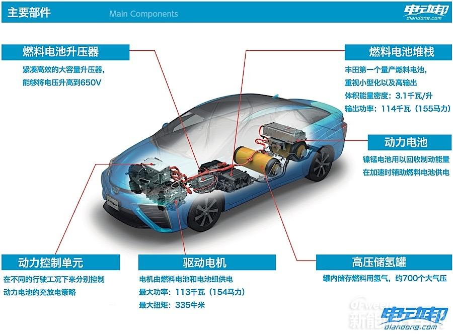 丰田Mirai核心结构注释   宇宙黑科技的由来   丰田Mirai的结构与传统的汽油车或者纯电动车都不一样,如果硬要找出一个类似的结构,可能丰田最畅销的普锐斯跟Mirai会有着一点点相似的结构吧。Mirai的动力系统被称作TFSC(Toyota FC Stack),即丰田燃料电池堆栈,是以燃料电池堆栈为核心组件的混合动力系统。TFSC没有传统的汽油发动机,也没有变速器,发动机舱内部是电动机和电动机的控制单元。