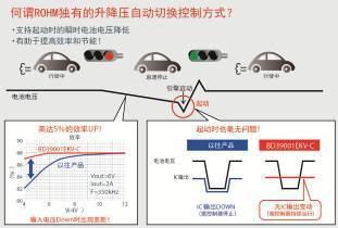 ROHM开发出适用于搭载自动启停系统车辆的车载微控制器用通用系统电源