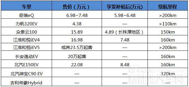 广州车展10万级别电动汽车聚焦