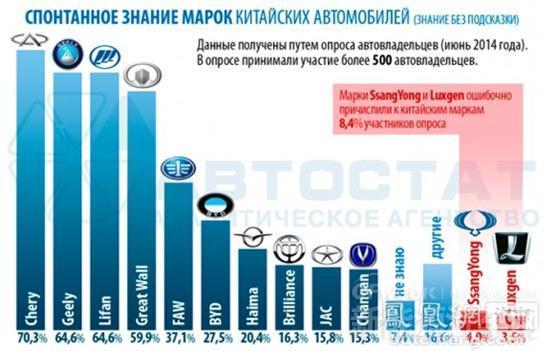 吉利奇瑞比亚迪等自主品牌国外知名度排名:俄罗斯篇