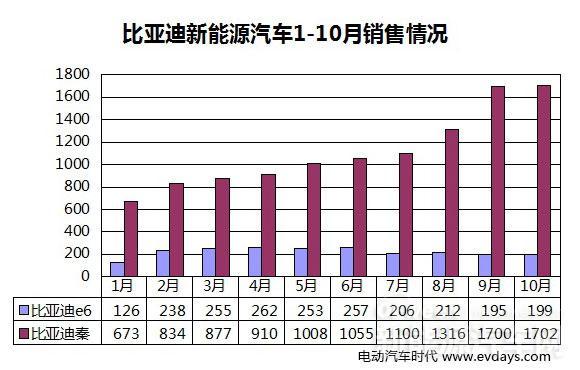 比亚迪公布10月销售数据 比亚迪秦零增长!
