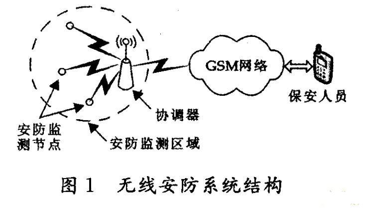 基于GSM和Zigbee技术的无线安防系统