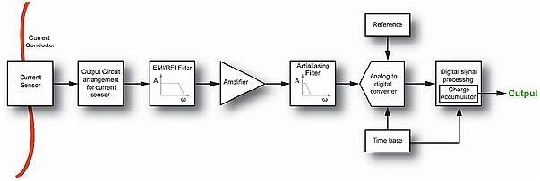 大直流电流精确测量的实现