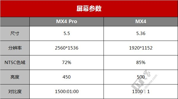 魅族MX4 Pro发布会总结:真机图赏+上手体验视频