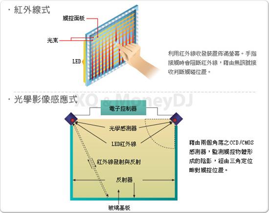 OFweek显示网讯:投射式电容触控屏幕从2007年被Apple运用于智能手机之后,如今在所有的触控型手机中,已经有了超过六成的出货比重。若是再加上内嵌式触控,比重则高达八成。但是除了透射式电容屏,仍有许多触控技术可被熟知,本文将图解各类触控面板技术的结构及工作原理。
