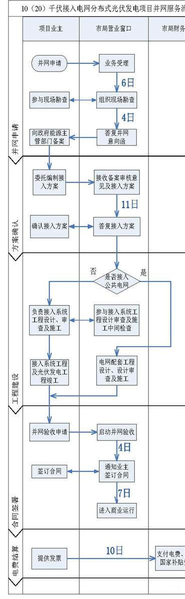 南方电网辖区内分布式电源如何接入电网(流程图解)