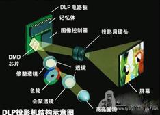 什么是数字光处理技术(DLP)?
