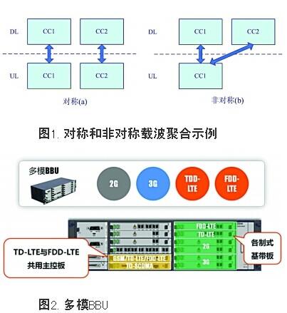 4G网络技术:跨制式CA及业界首创四模BBU
