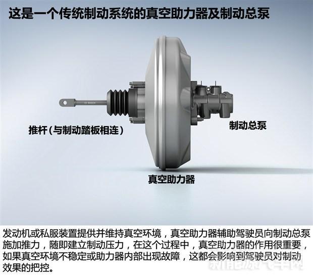 比亚迪特斯拉等电动汽车制动系统发展 电控是趋势