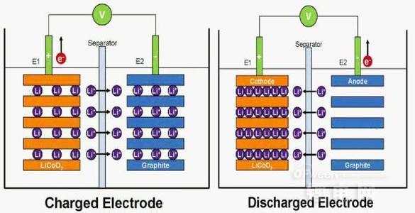 锂电池PK燃料电池 特斯拉/比亚迪/丰田谁能称雄?
