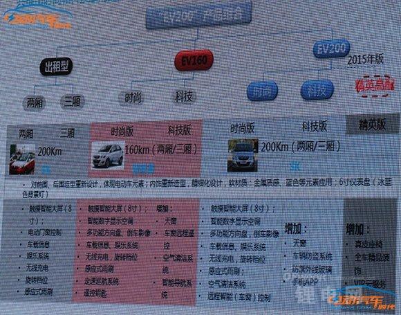 EV160/EV200/ES210北汽电动车全序列曝光 电池升级
