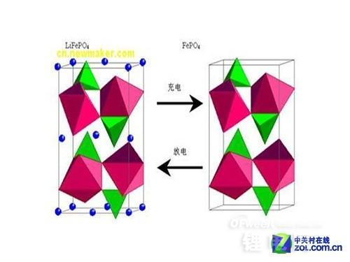 解读磷酸铁锂电池的五大优点