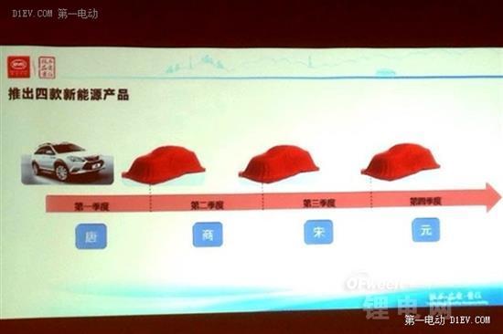 宋/元推燃油版 比亚迪四款新车更多信息