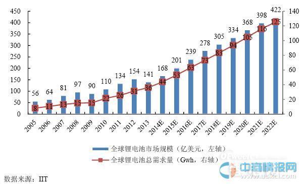2015年全球锂电池市场规模需求预测(图表)