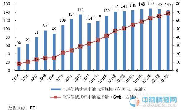2015年全球便携式锂电池市场需求规模预测