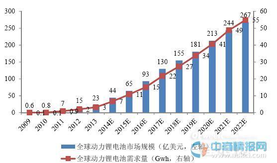 2015年全球动力锂电池市场规模需求预测