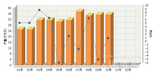 10月电池行业统计:锂离子电池负增长 太阳能电池增近3成