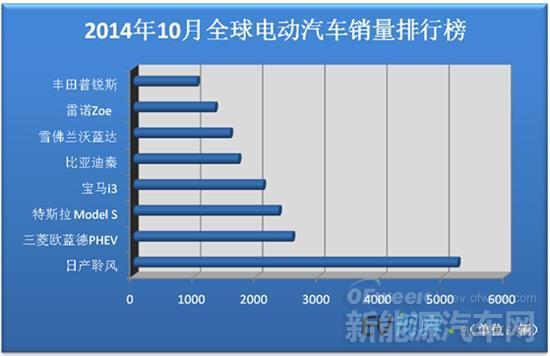 全球电动车10月销量排行 比亚迪秦销量持续增长