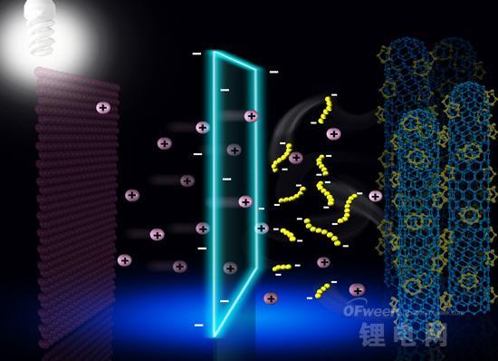 能量密度超过了300Wh/kg锂硫电池问世