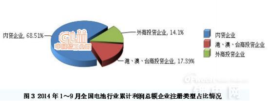 今年1-9月我国电池行业利润总额分析:锂电池增长32.4%