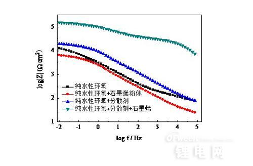 宁波材料所在石墨烯高效分散研究中取得进展