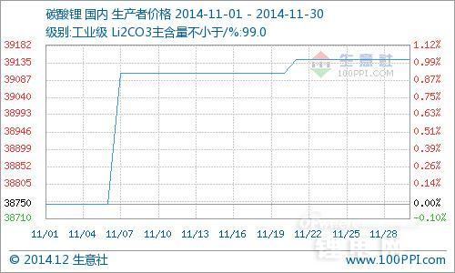 11月国内工业级碳酸锂行情小幅上扬 FMC或提价10%