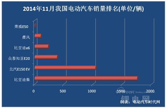 11月电动汽车销量排名:比亚迪秦居首 北汽E150成黑马