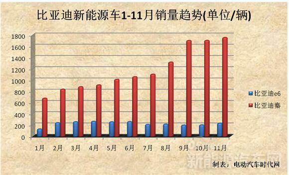 比亚迪新能源汽车增速放缓 秦11月售出1753辆