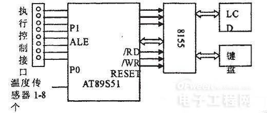 2、系统硬件设计   根据系统所需完成的功能,设计系统硬件结构如图2所示。    图2 设计系统硬件结构   2.1控制核心   系统采用SST89E564RC单片机作为控制核心,进行温度采集、信息显示及执行机构的控制。SST89E564RC是美国SST公司推出的高可靠、小扇区结构的FLASH单片机,内部嵌入72KB的Super-FLASH,1KB的RAM,通过对其RAM做进一步扩展,可满足嵌入系统操作系统的运行条件。   2.