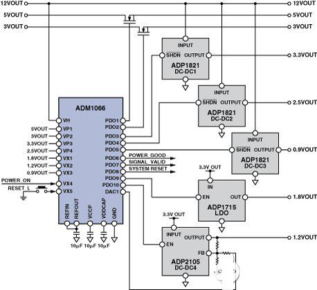 图4.一个用于八组供应系统的集中式排序以及监测解决方案