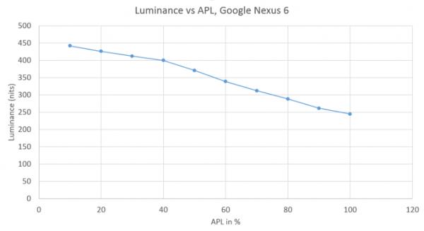 姿势决定结果 AMOLED、LCD屏幕亮度测试方法解析