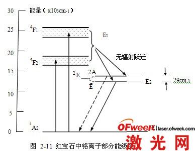 红宝石激光器结构及工作原理解析