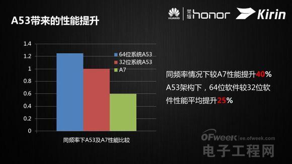 揭秘华为麒麟620芯片 何能宣战智能手机芯片市