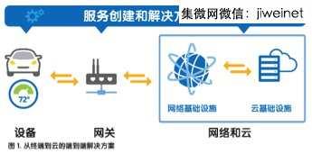 物联网时代 构建物联网的关键原则