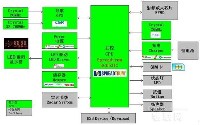 大联大世平集团联手广州掇月 共同推出基于展讯平台的车联网云狗解决方案