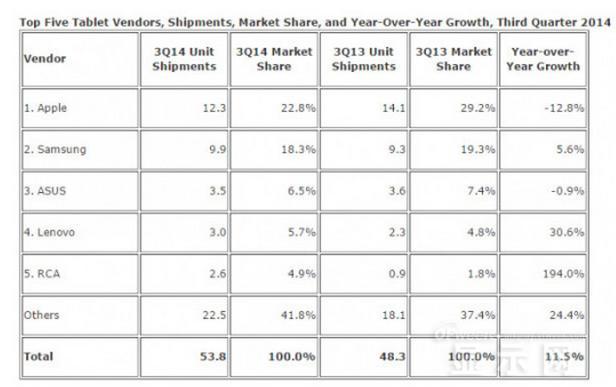 """数据解读2014""""平板将死论"""" 市场趋成熟增长放缓"""