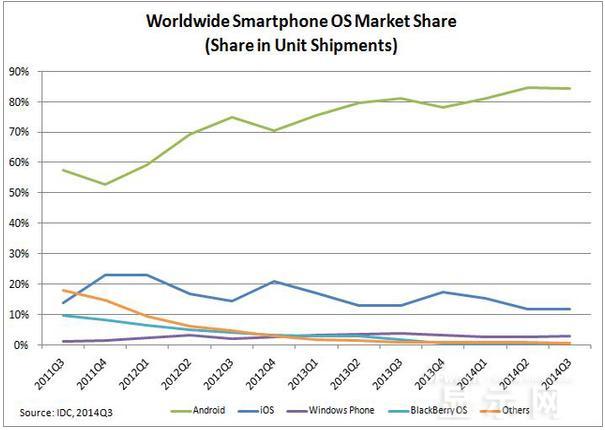 苹果高管自曝:衡量手机份额的数据是垃圾