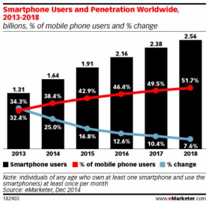 2018年中国智能手机用户将达到7亿