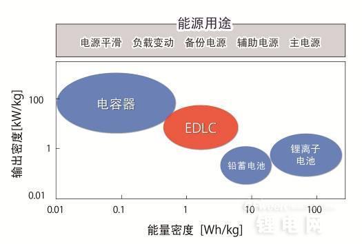 ROHM业界首创!开发出以单芯片实现EDLC电池平衡的IC