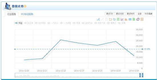 汽车行业分析报告(12.20-12.26)