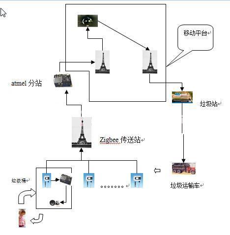 远程智能垃圾桶报警系统是设计方案