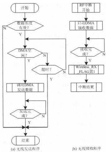 图8 无线通信程序流程图
